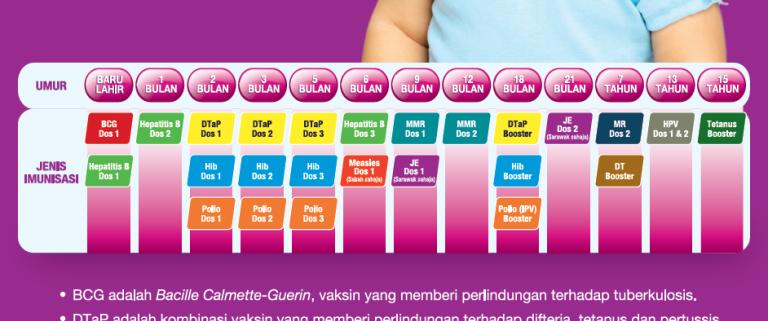 Bayan Linnas Siri Ke 166 Kewajiban Mengambil Vaksin Mengikut Jadual Imunisasi Kebangsaan Daripada Perspektif Islam Www Suhazeli Com